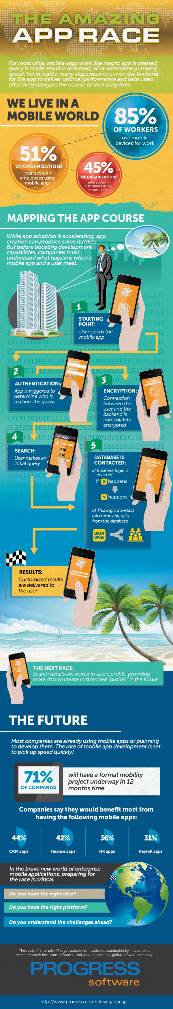 OpenEdge Mobile infographic